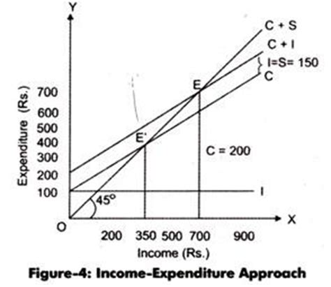 Essays on keynesian and kaldorian economics