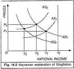 Overview Of Keynesian Income And Expenditure Model