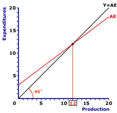 Keynesian Economics vs Classical Economics - Sample Essays